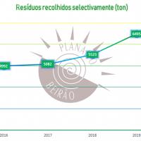 Reciclagem cresce 18% no Planalto Beirão